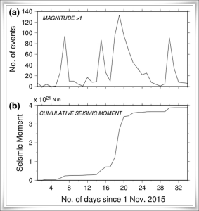 Time series showing a) the number of earthquakes per day of M>1, and b) the cumulative seismic moment during the earthquake swarm event for 34 days since 1/11/2015 (graph by E. Gunawan et al., 2016)